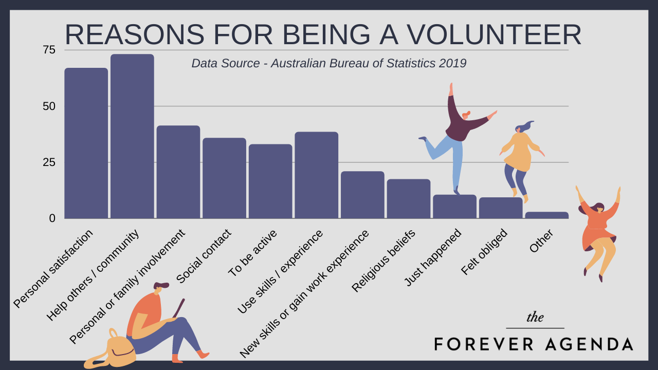Reasons for Being a Volunteer