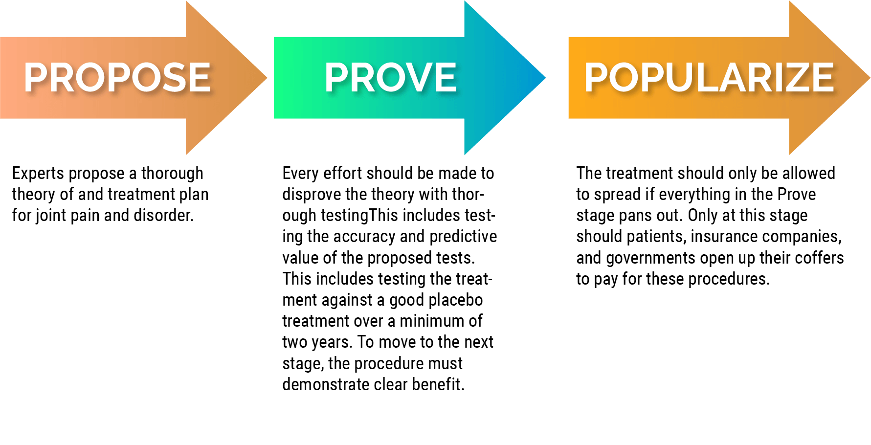 graphic explaining the Triple P approach