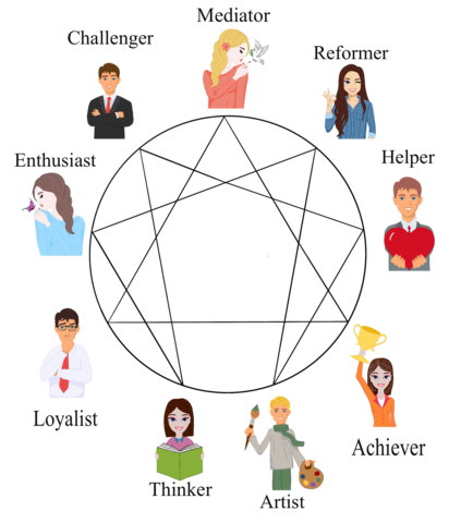 Jobs for Each Enneagram Type