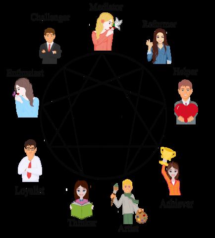 The enneagram 9 types model