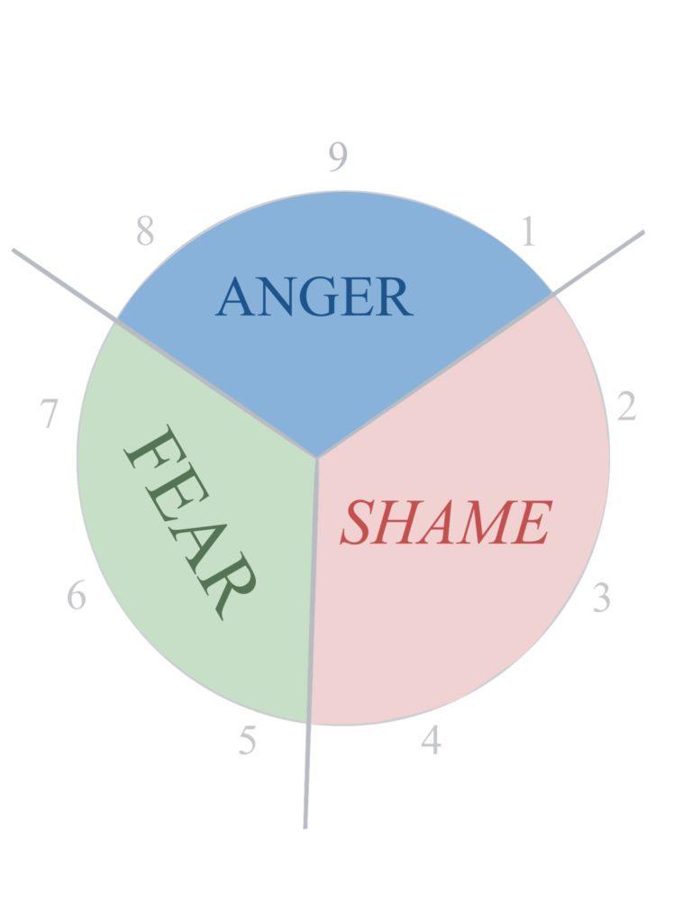Dominant Emotion Groups