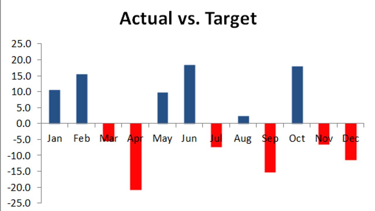 5 Top Budget vs Actual Excel Charts