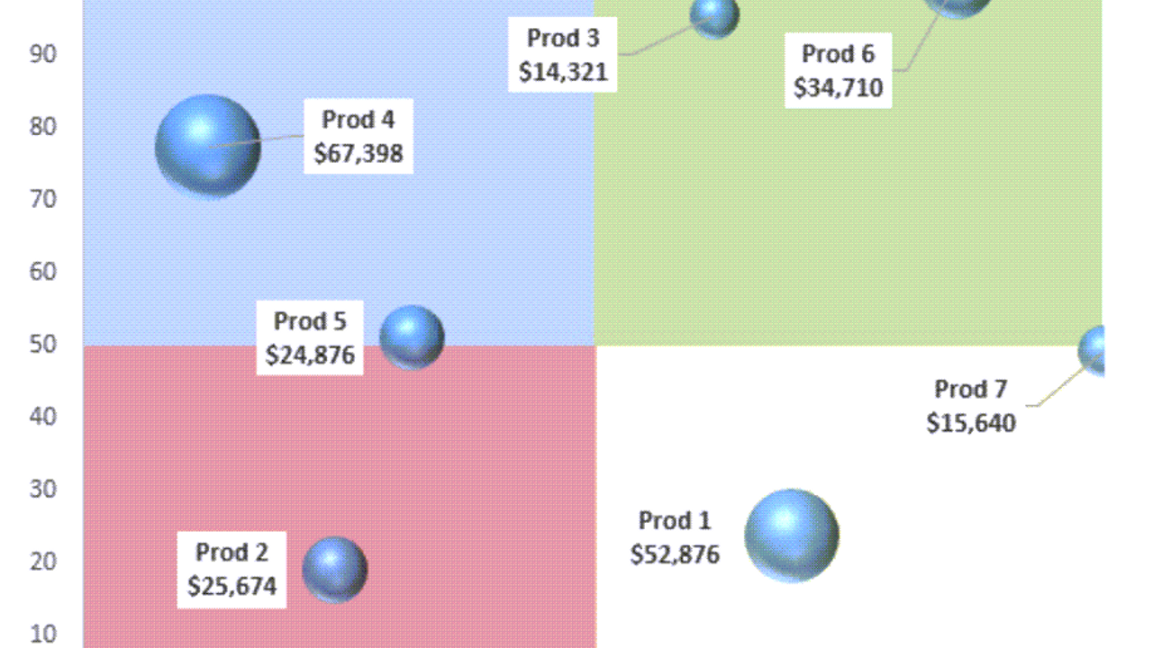 Static Four Quadrant Matrix in Excel
