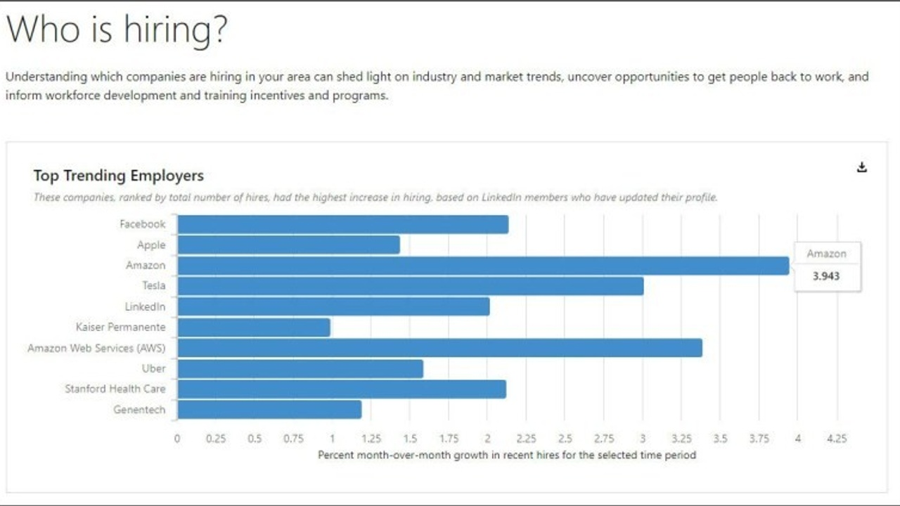 Chart of Who Is Hiring in the New Economy