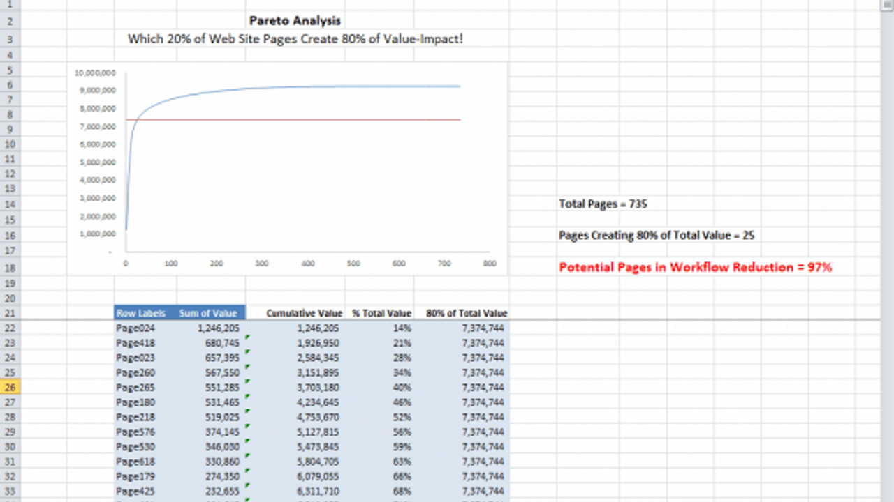 An Excel Pareto Chart Shows the 20% that Causes 80% of the Result