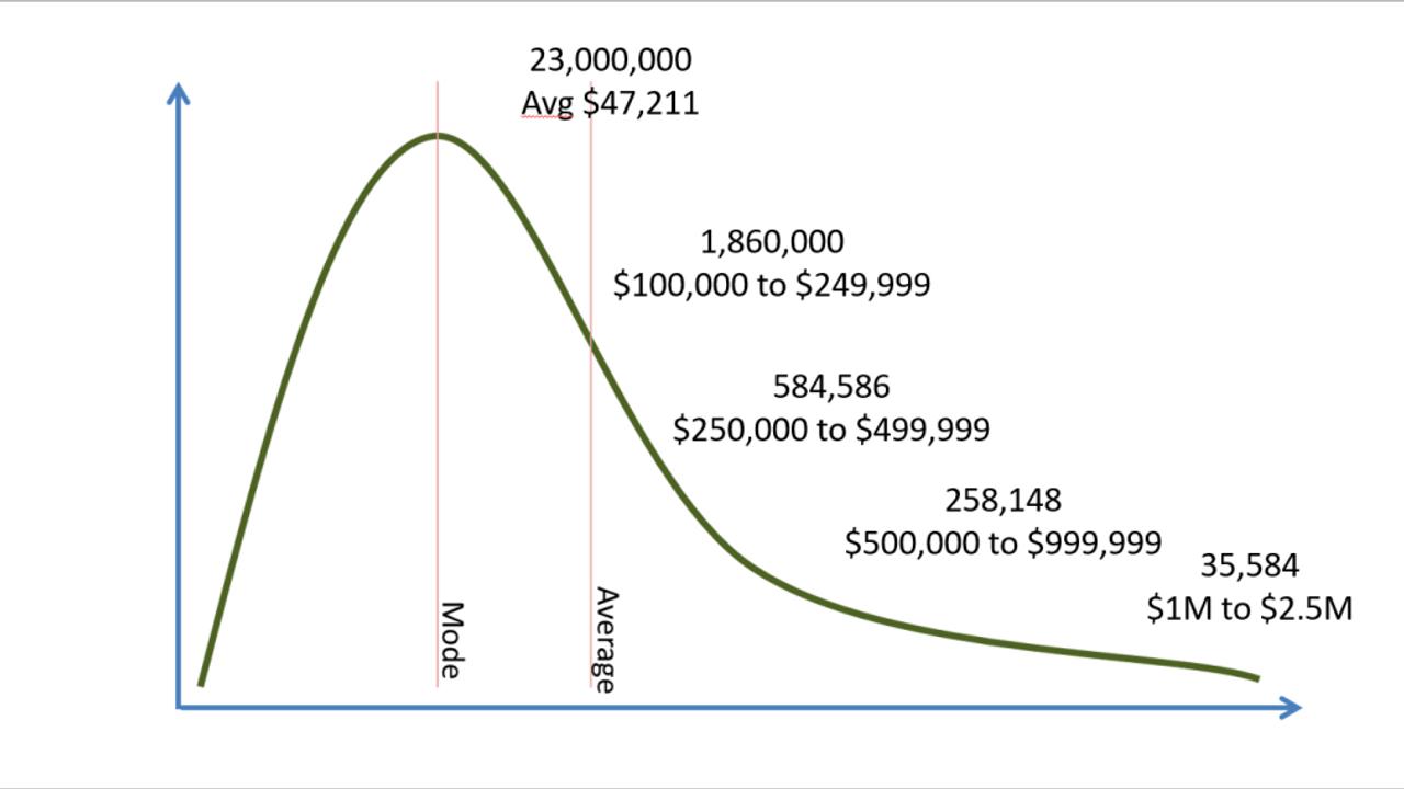 Average vs High Income Solo-Consultants
