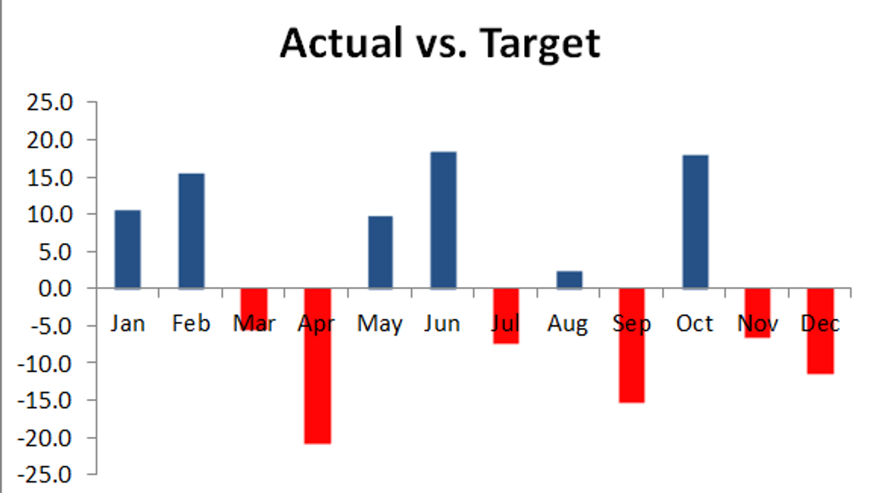 Excel Chart with Color Alerts for Actual vs Target Values