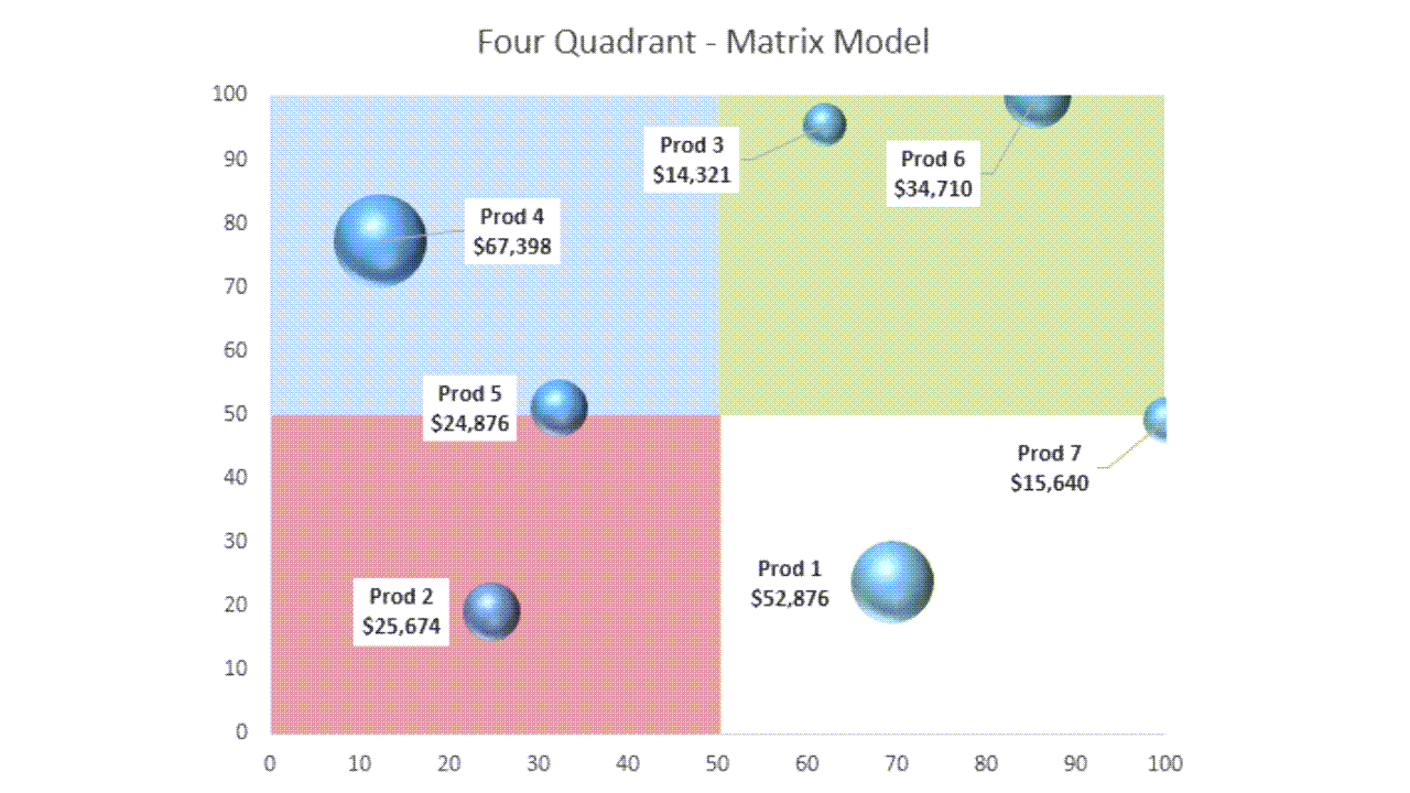 Four Quadrant Matrices are a Consulting Power Tool