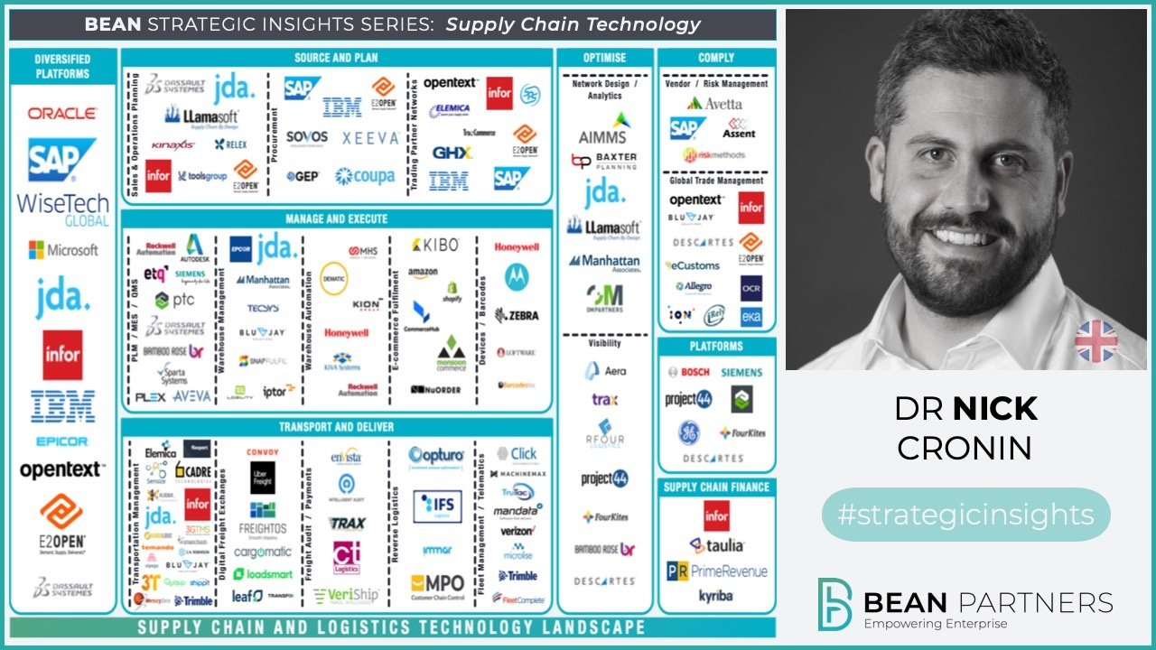 Supply Chain Technology