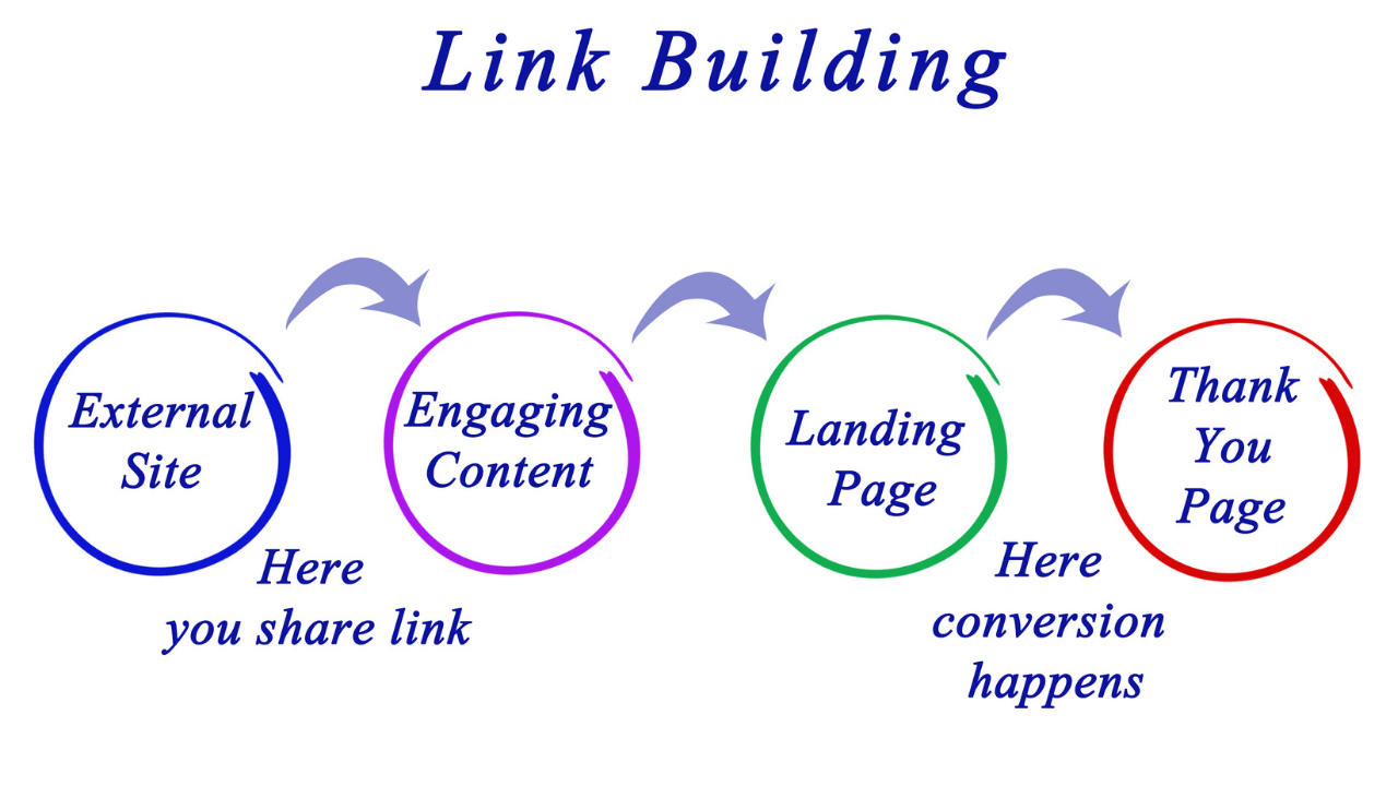 Link Building For eCommerce Websites 2021