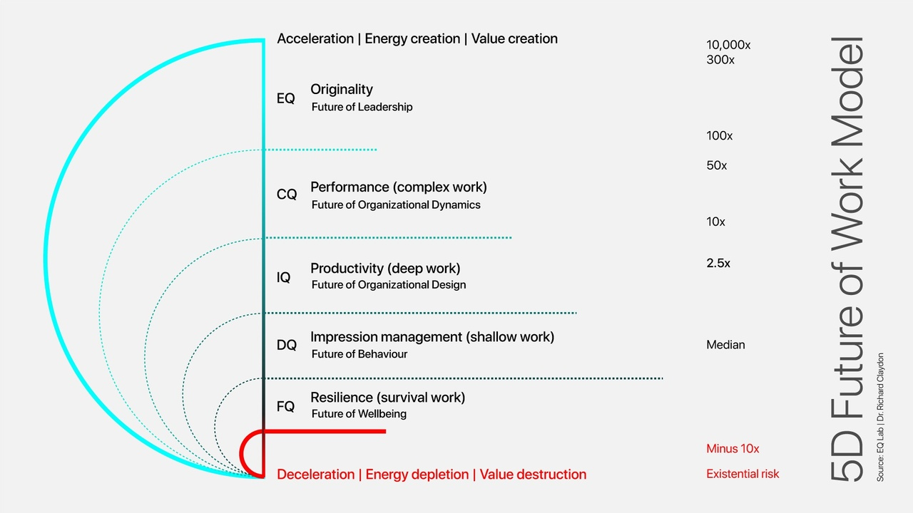 The 5D Future of Work, Part One - Intelligence
