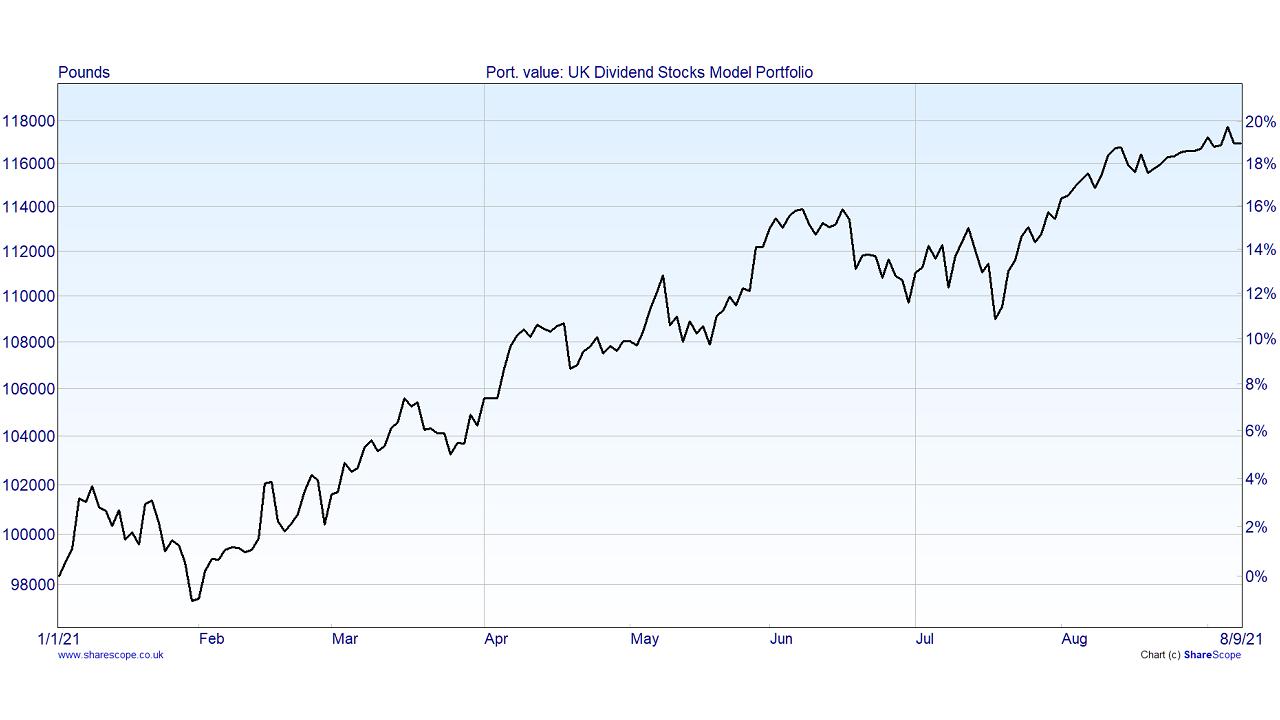 UK dividend stocks portfolio