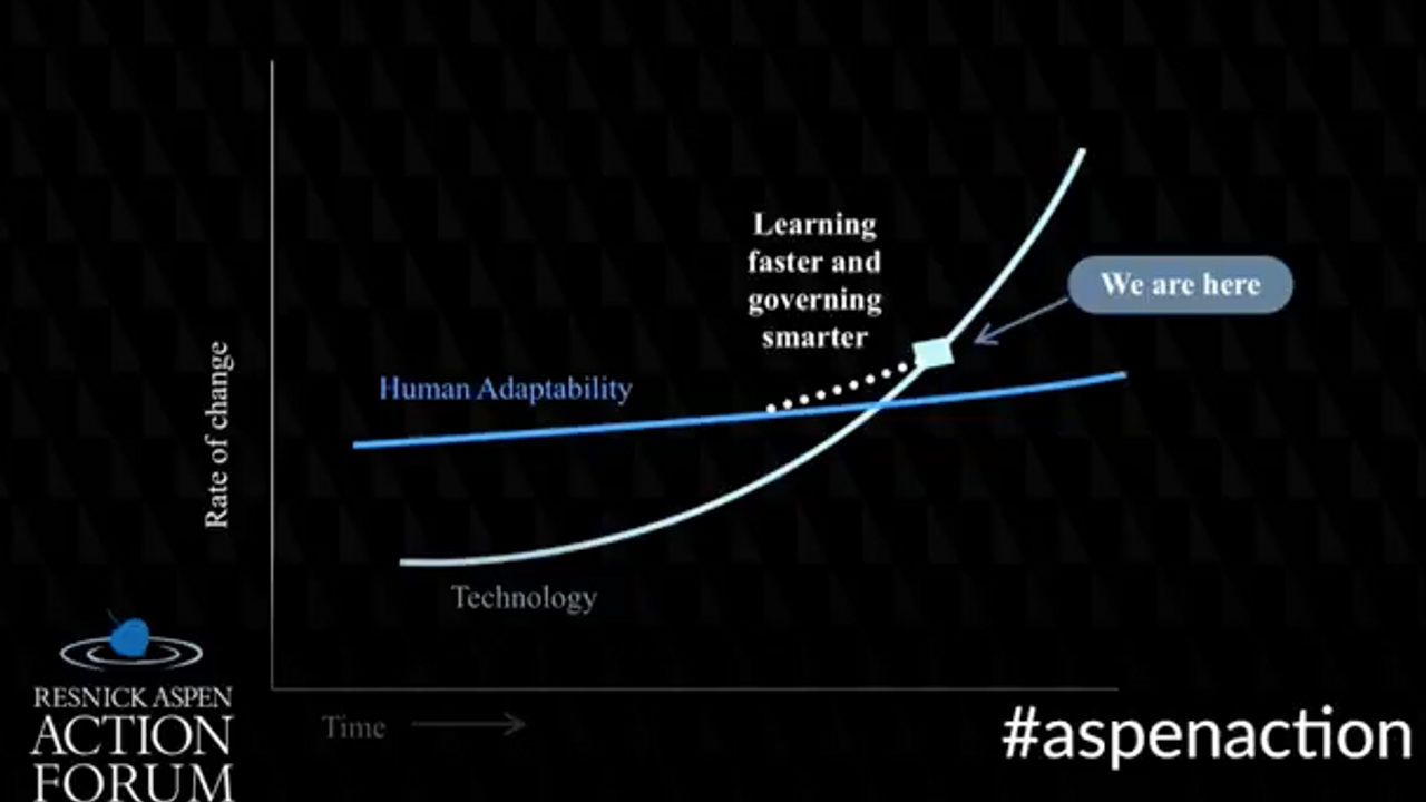 Graph showing rate of learning vs rate of technological advancement.