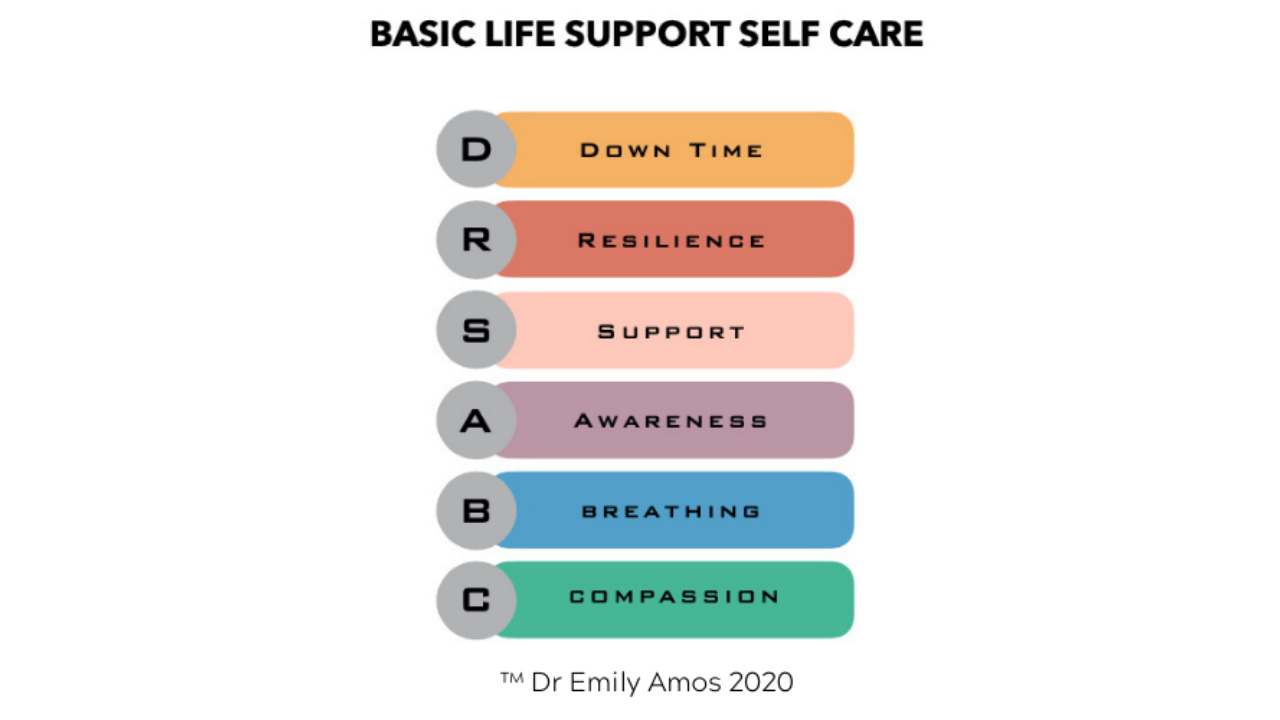 Basic Life Support Self Care algorithm by Dr Emily Amos