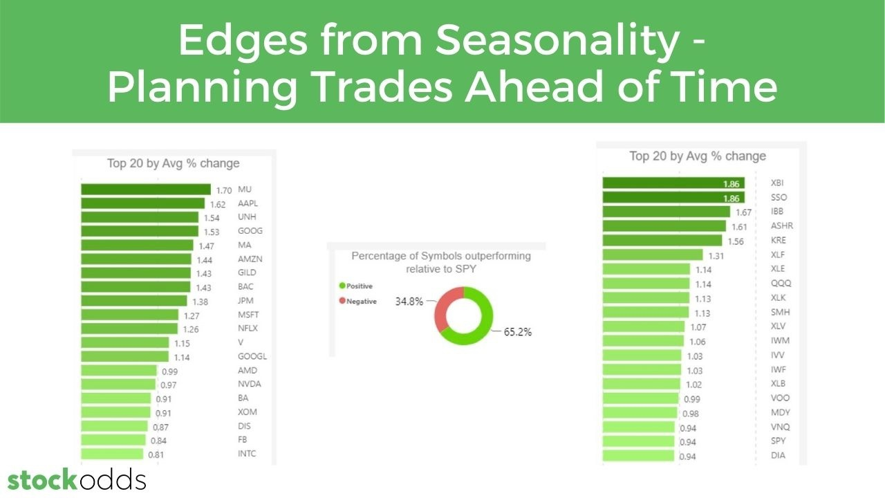 Edges from Seasonality - Planning Trades Ahead of Time