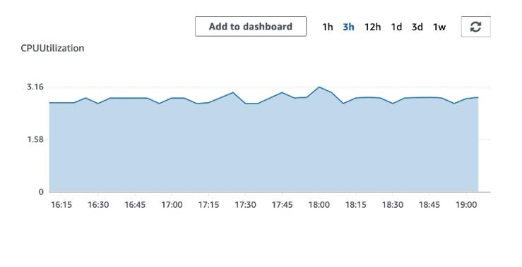 CloudWatch CPU utilization metric
