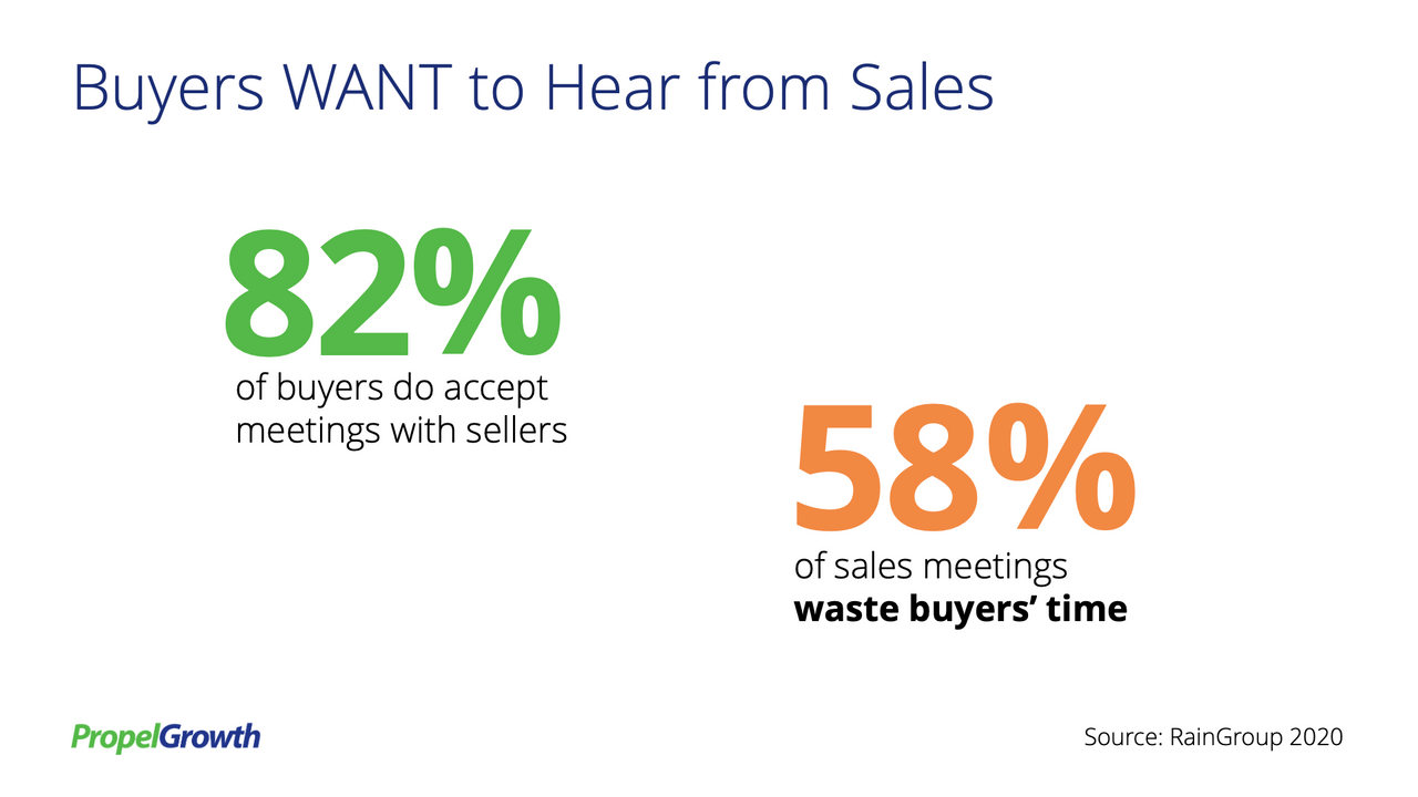 82% of buyers will accept meetings with sellers, but 58% of sales meetings waste the buyers' time.