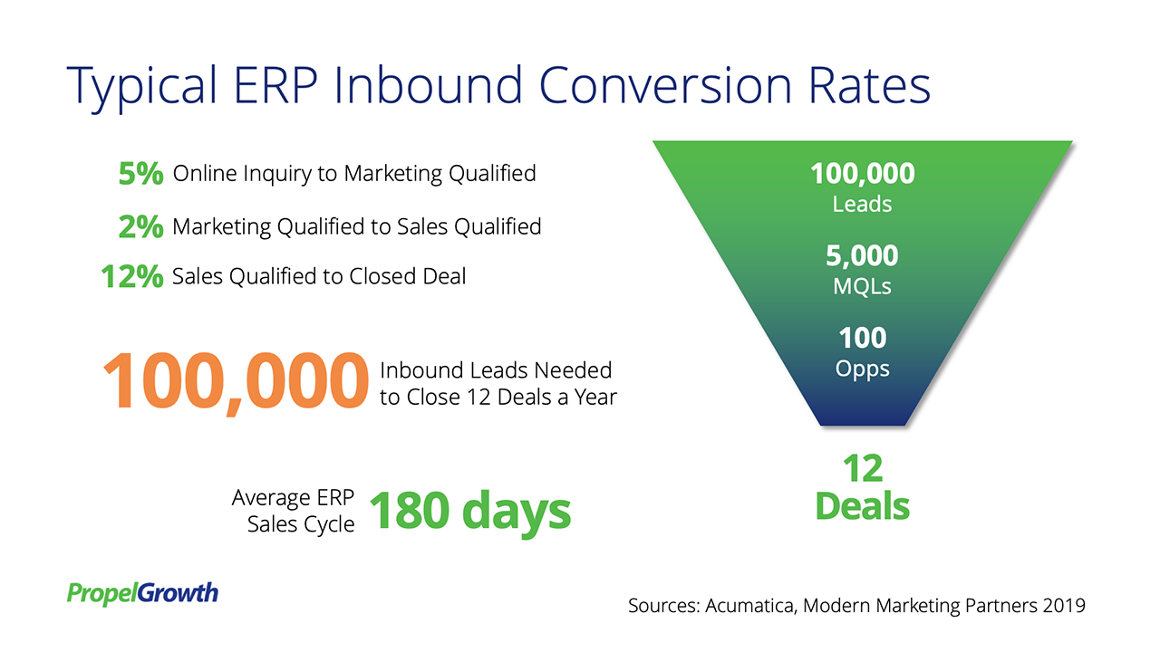Typical ERP Conversion Rates - 5% inquiry to MQL, 2% MQL to SQL, 12% SQL to closed deal. 100,000 leads to close 12 deals