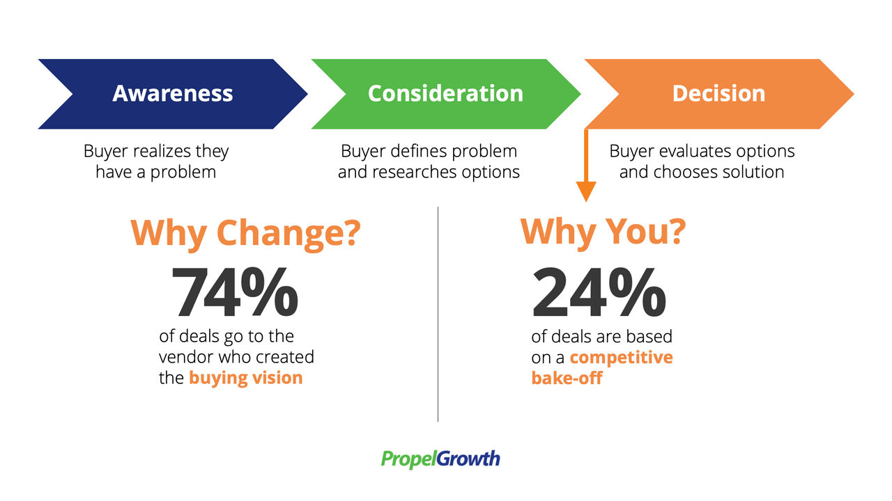 74% of deals go to the vendor who created the buying vision.