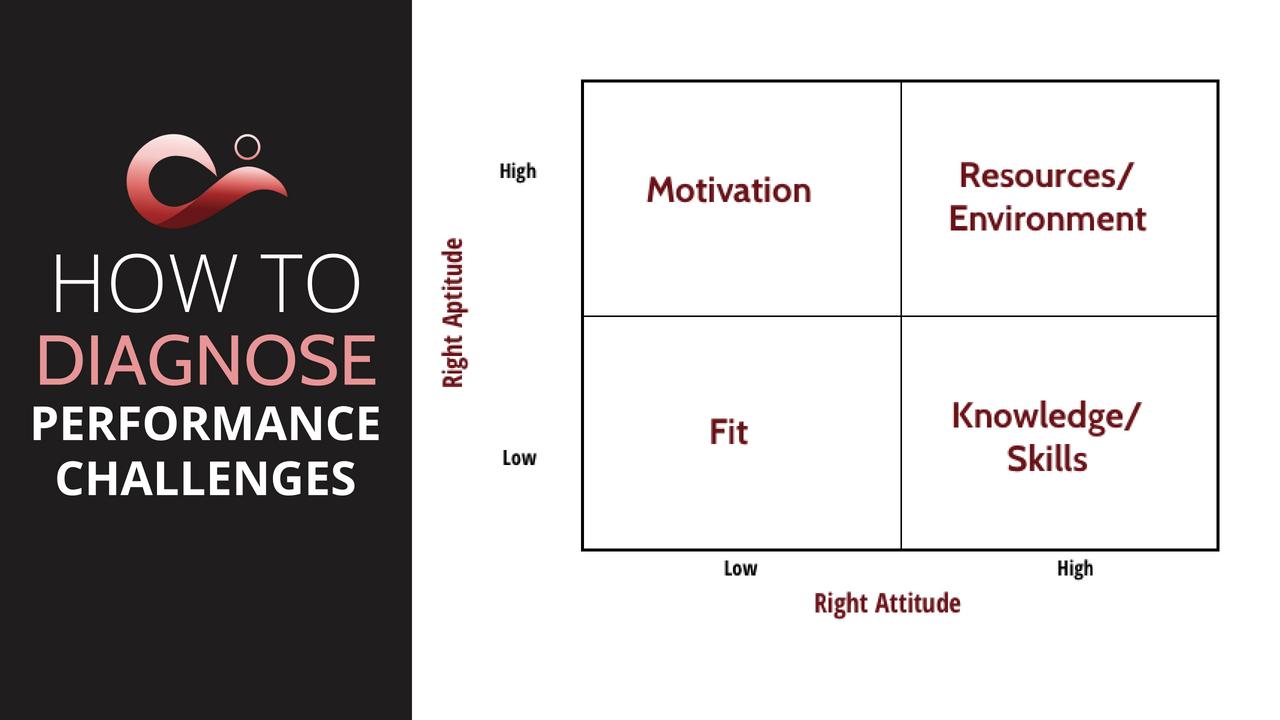 diagnose performance challenges