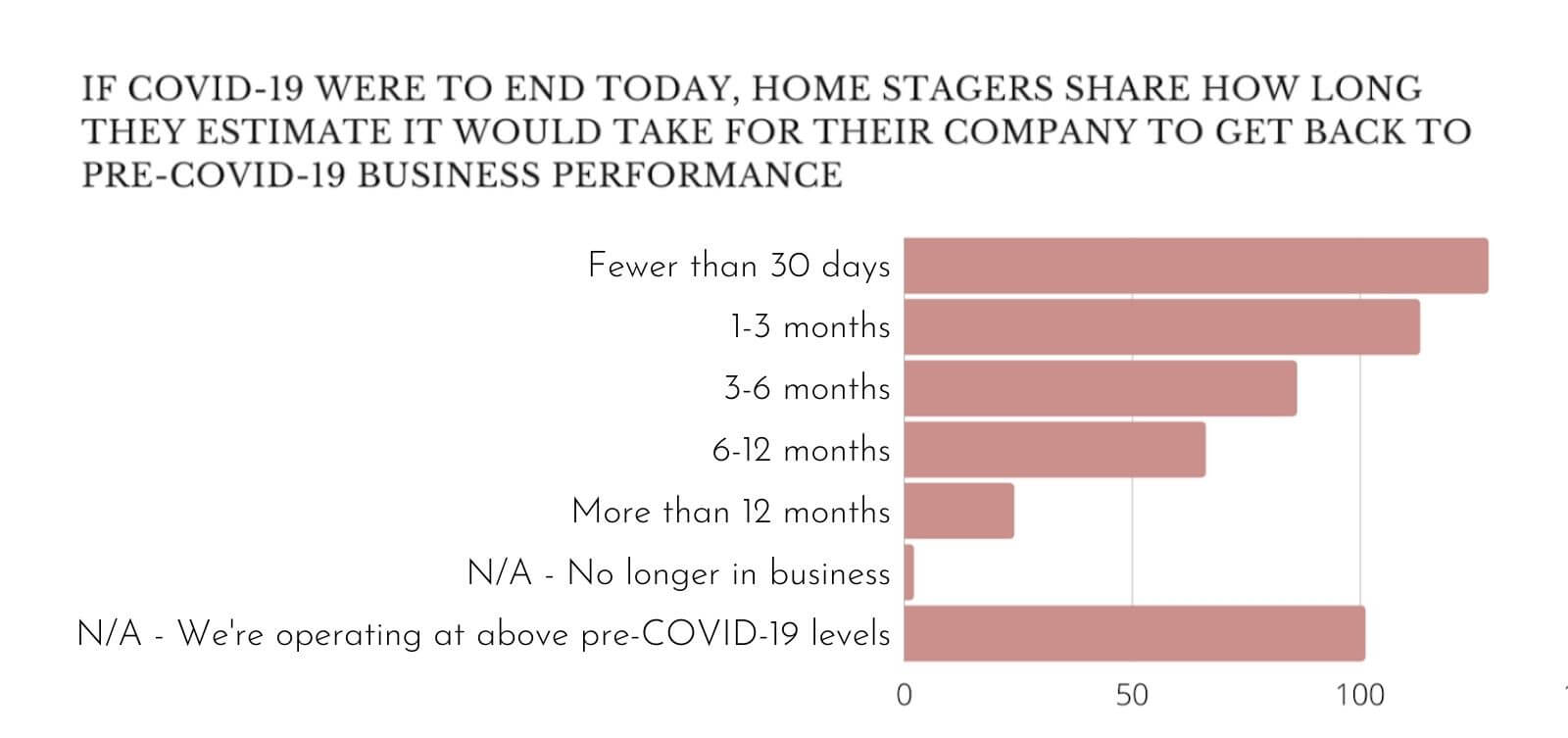 A graph showing how many days it would take home stagers to operate back at pre-covid business activity