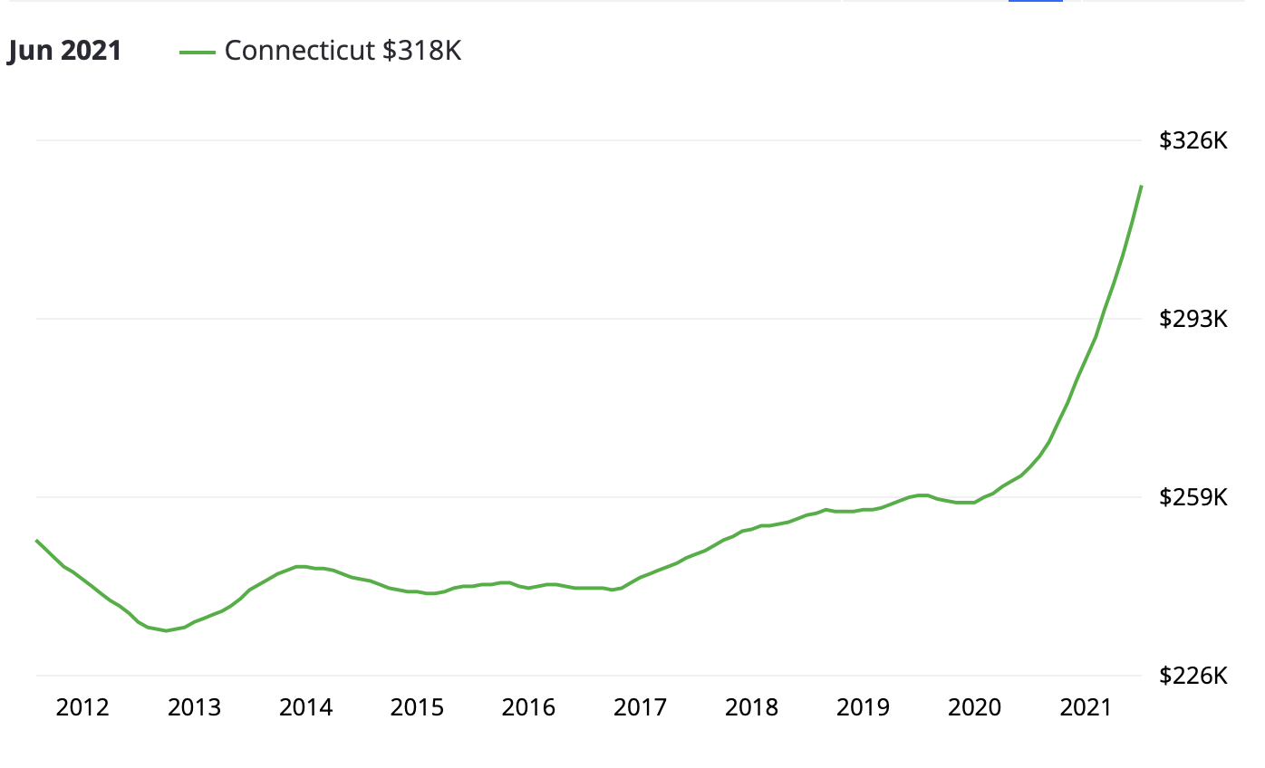 Connecticut real estate investing
