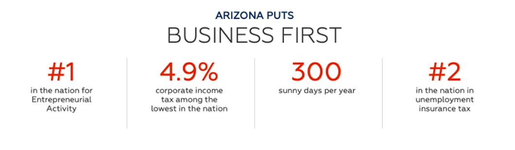 Arizona Statistics for Wholesaling Business