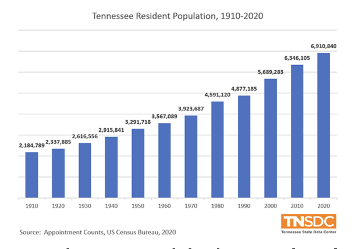 Tennessee Real Estate Statistic