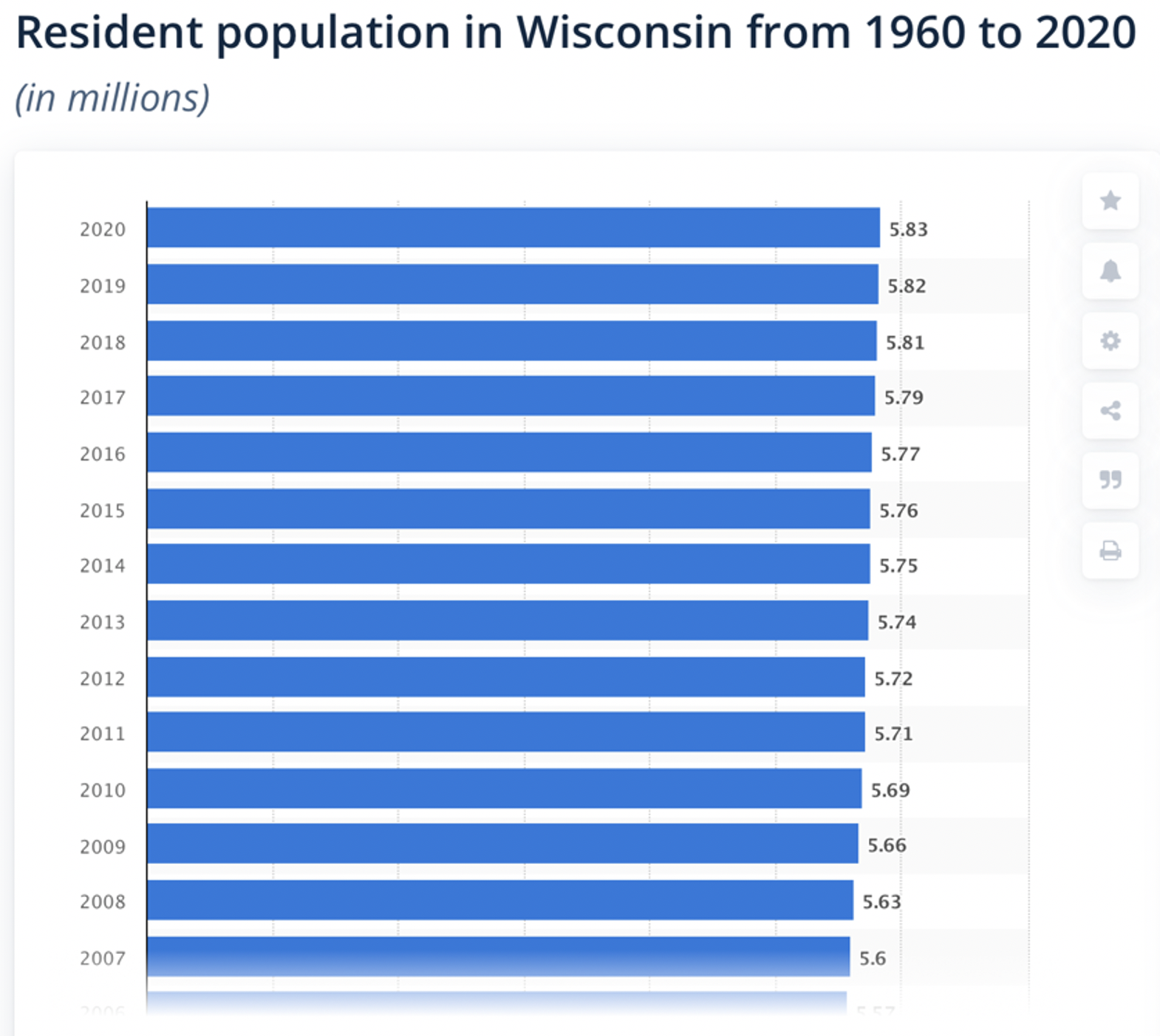wisconsin residential population chart
