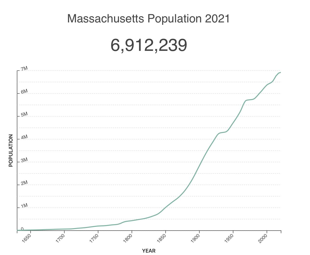 Massachusetts population