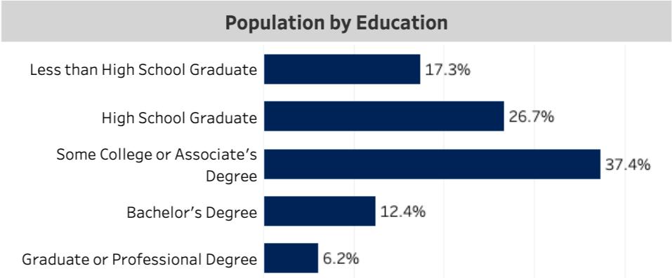Arizona Population For Wholesaling