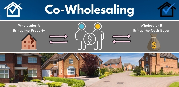 co-wholesaling real estate in Indiana