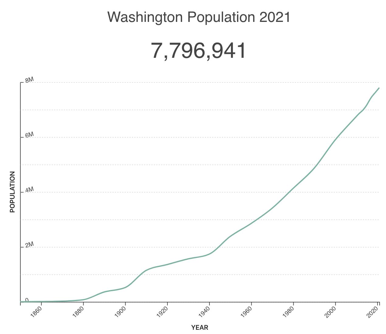 Washington real estate population