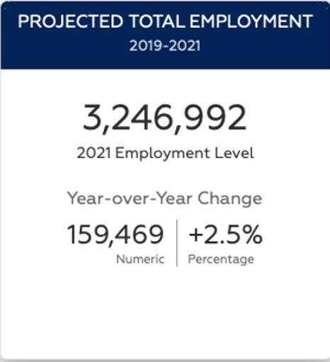 Arizona employment wholesaling