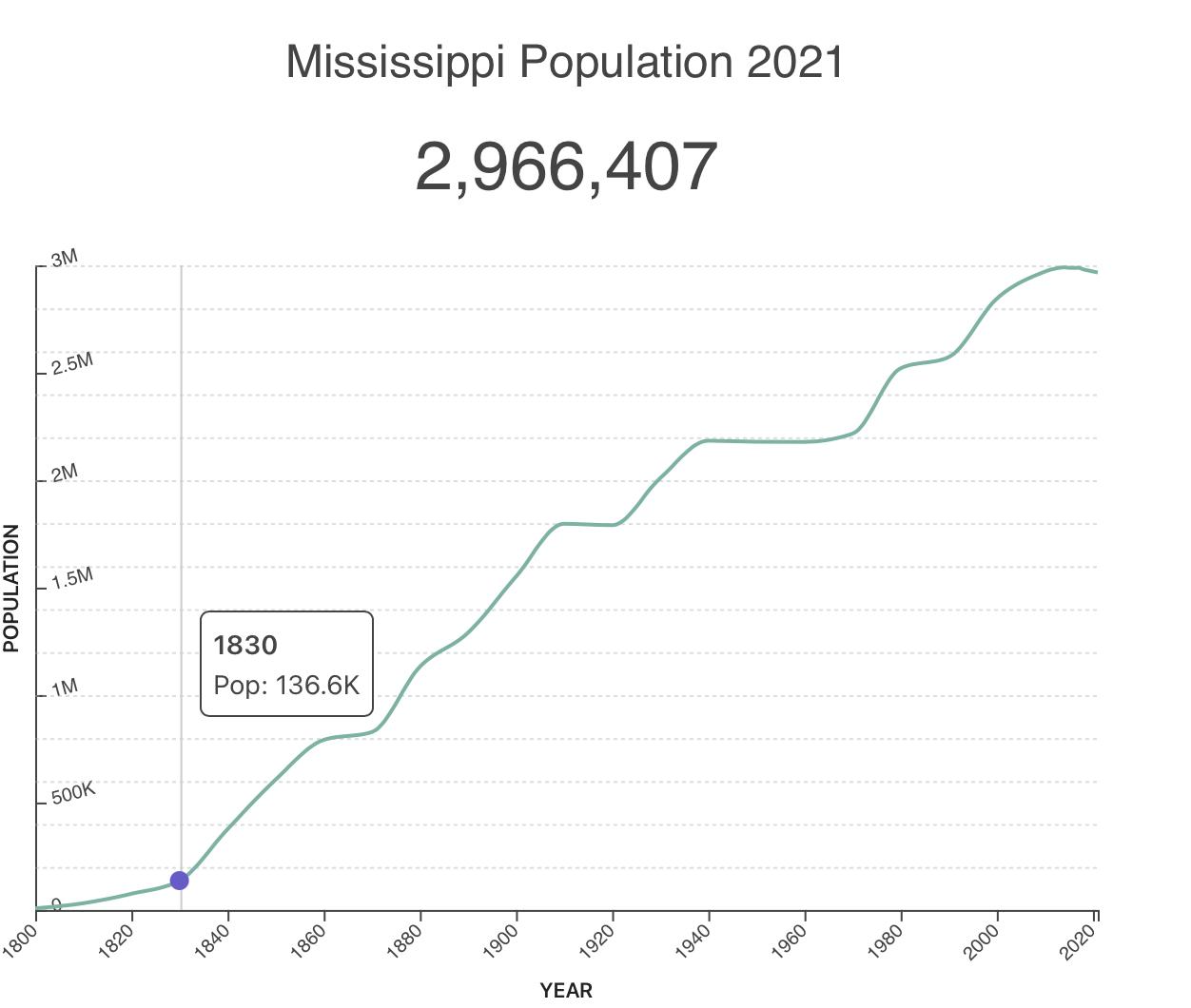 Mississippi real estate statistics