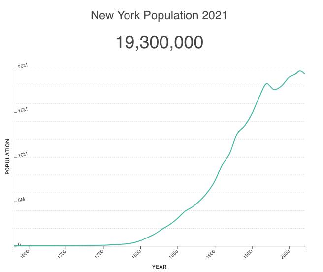 New York population wholesaling real estate