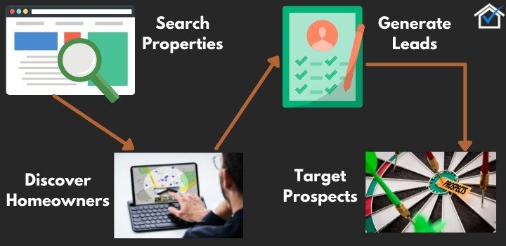 ListSource generating prospects process