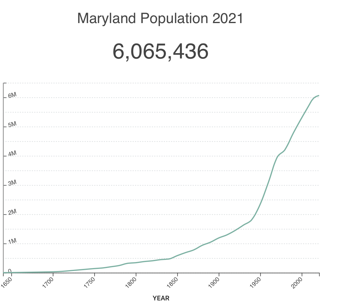 Maryland real estate statistic
