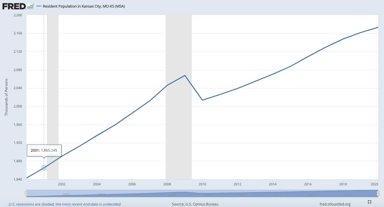 Kansas economy for wholesaling real estate