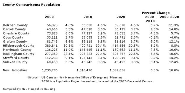 New Hampshire real estate population