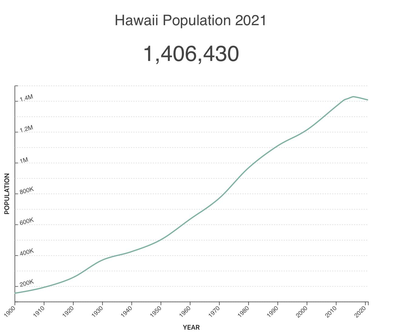 Hawaii population statistics