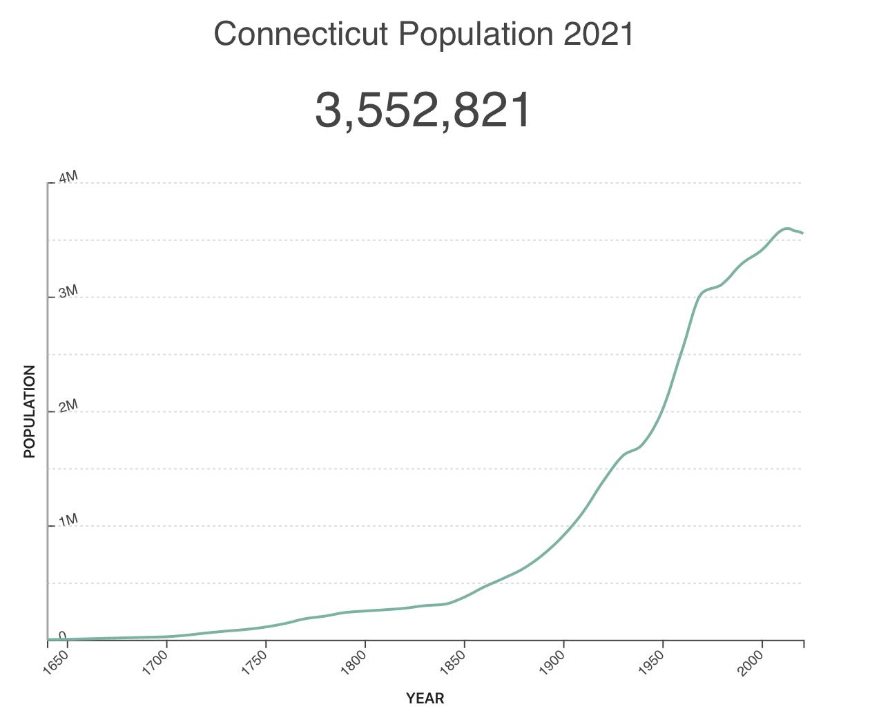 Connecticut real estate population