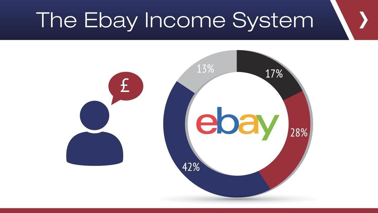 2zbnopj6tl21s7ocpwhx ebay income system