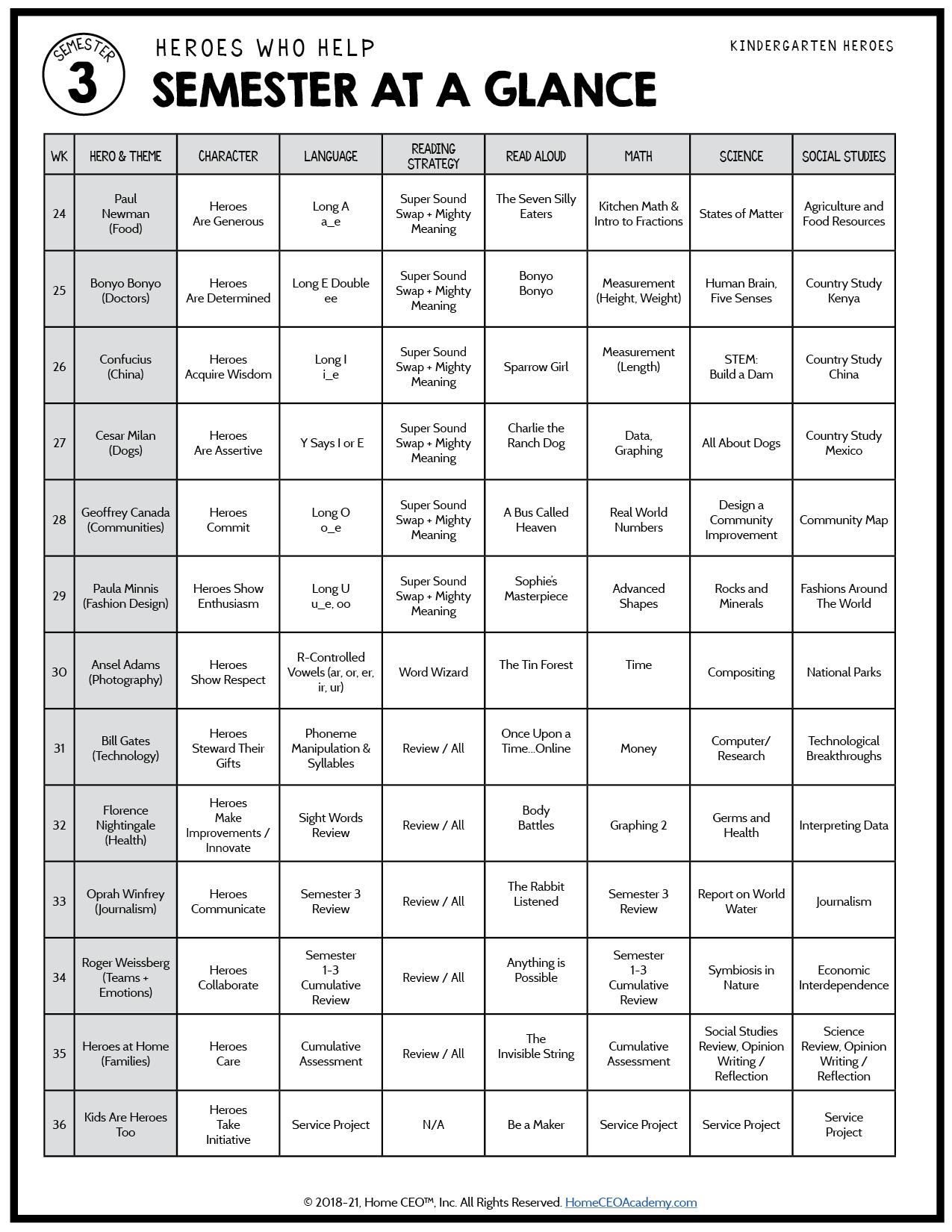 Kindergarten Heroes Semester 3 Curriculum Map