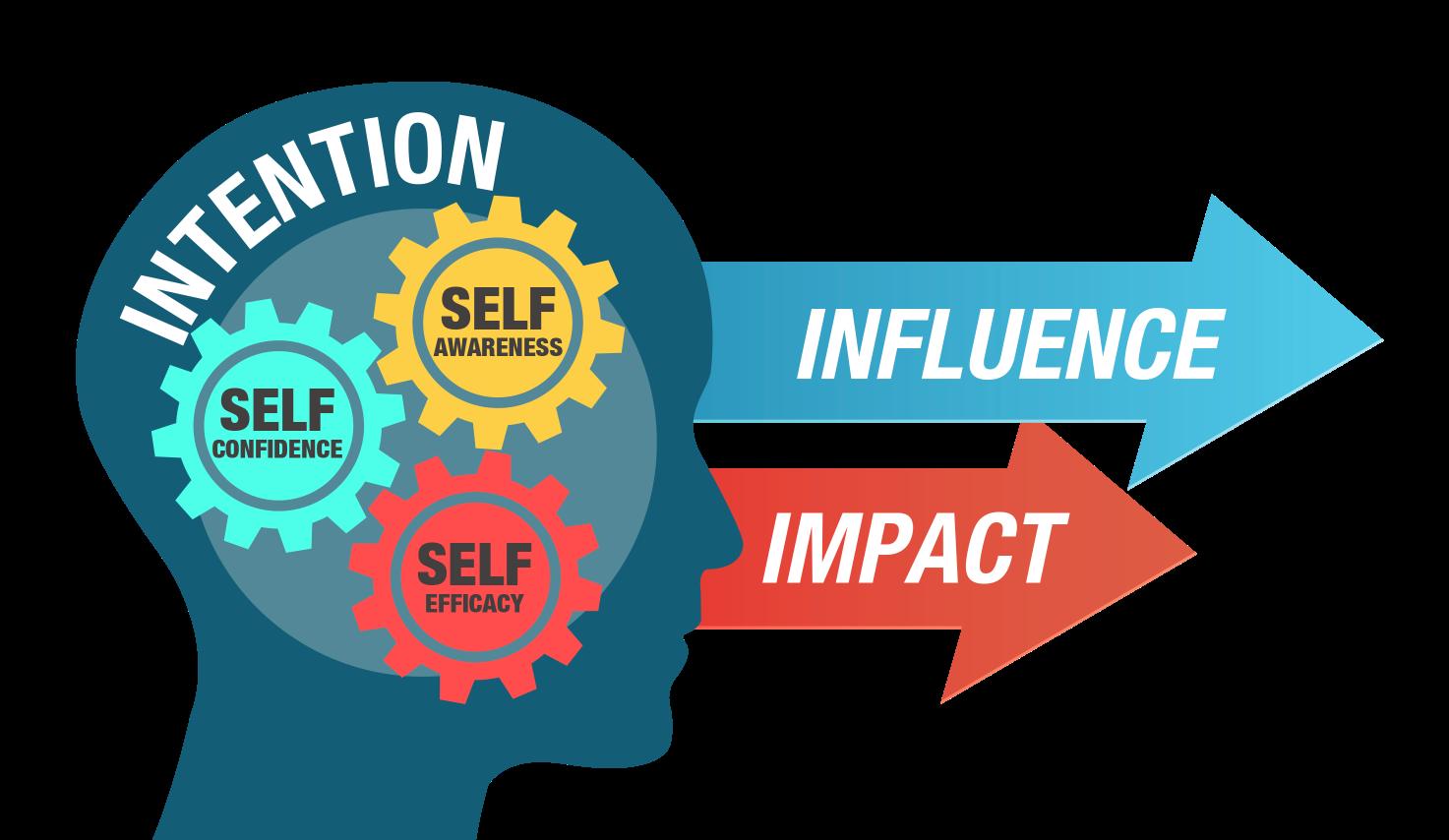 Self-leadership model by Andrew Bryant Copyright 2016
