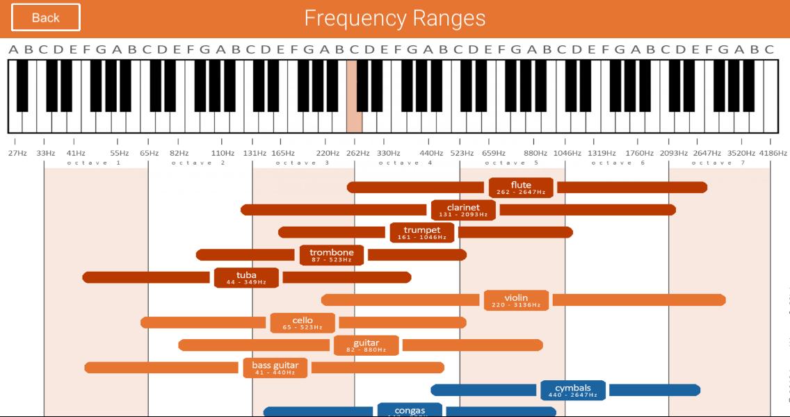 Great Church Sound Guide App - EQ chart screen