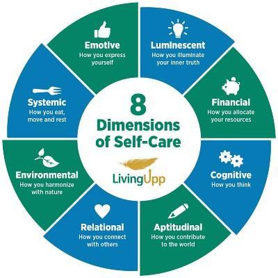 LivingUpp's 8 Dimensions of Self-Care Wheel