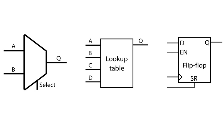 Multiplexer, lookup table, and flip-flop