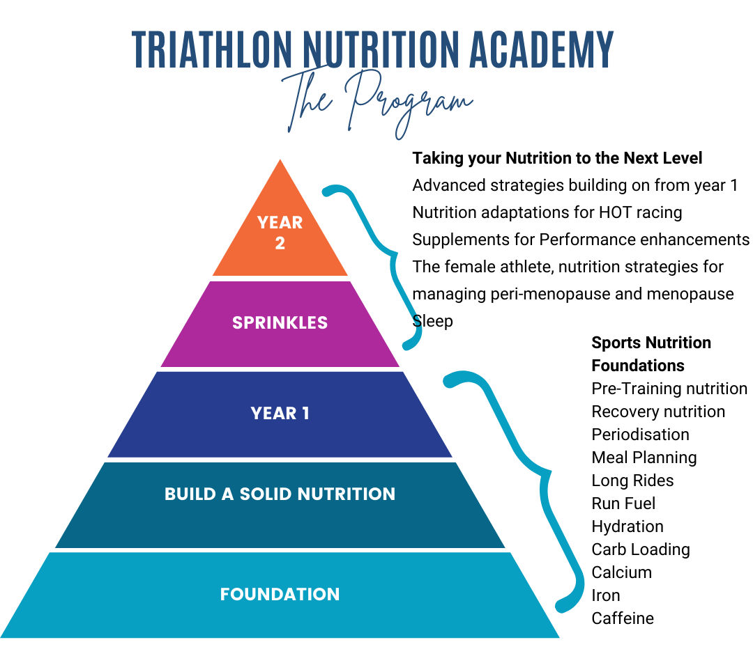 Triathlon Nutrition Academy
