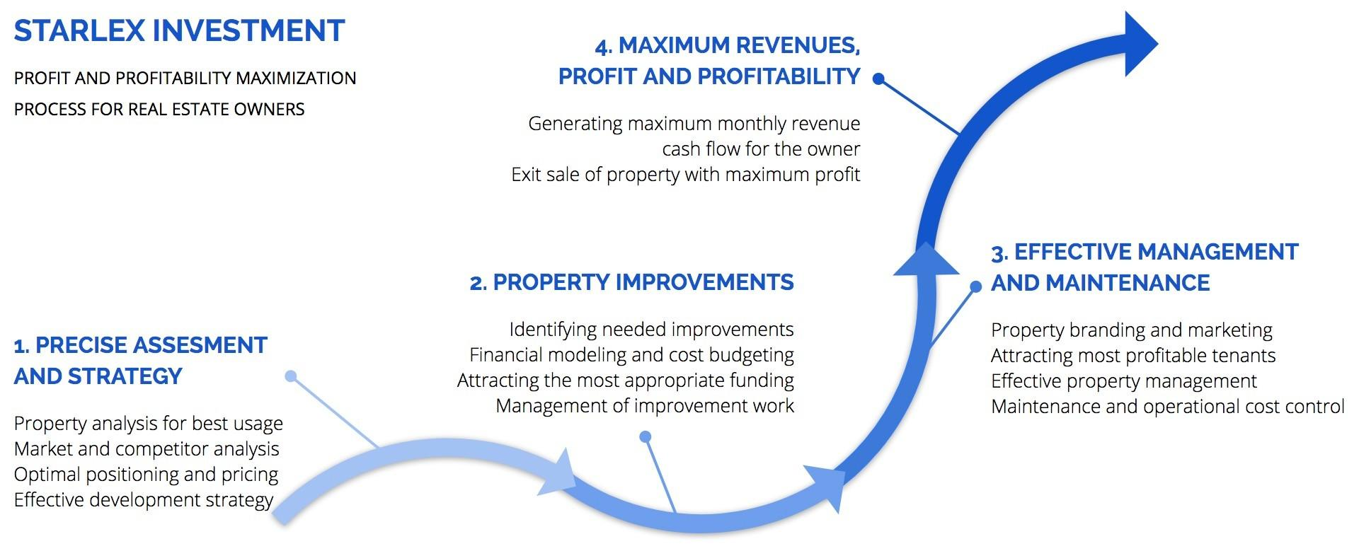 Starlex Investment peļņas maksimizēšana nekustamā īpašuma īpašniekiem